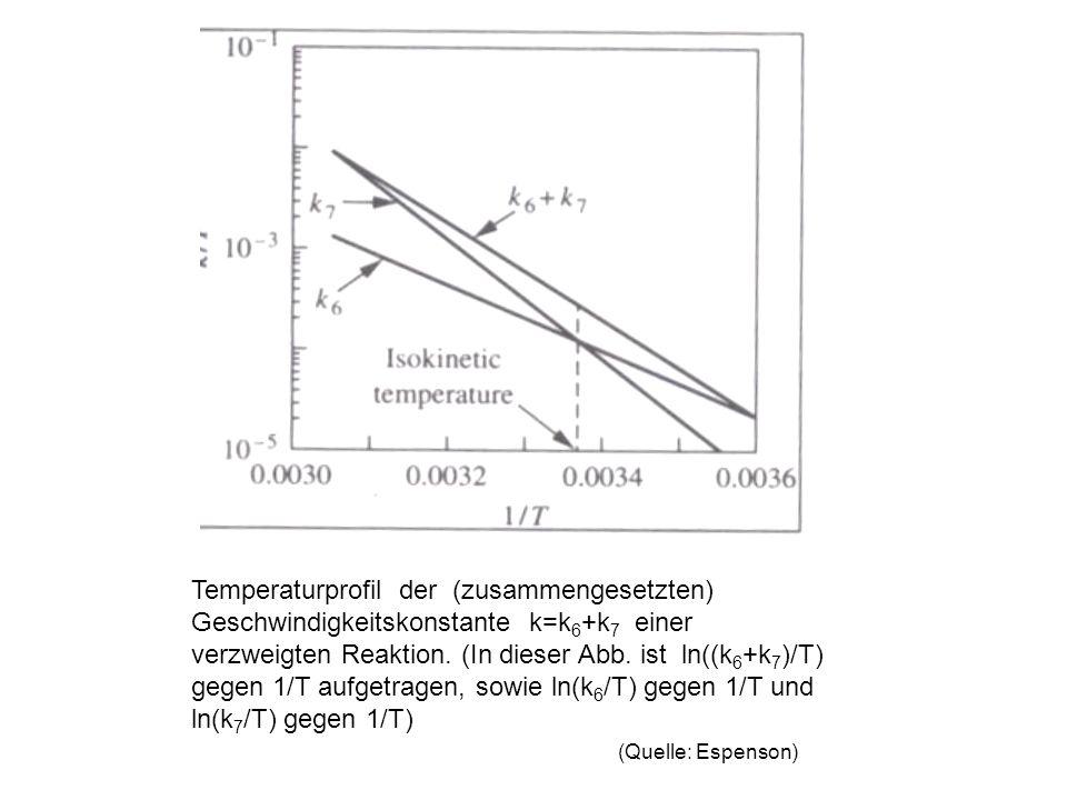 Temperaturprofil der (zusammengesetzten) Geschwindigkeitskonstante k=k 6 +k 7 einer verzweigten Reaktion. (In dieser Abb. ist ln((k 6 +k 7 )/T) gegen