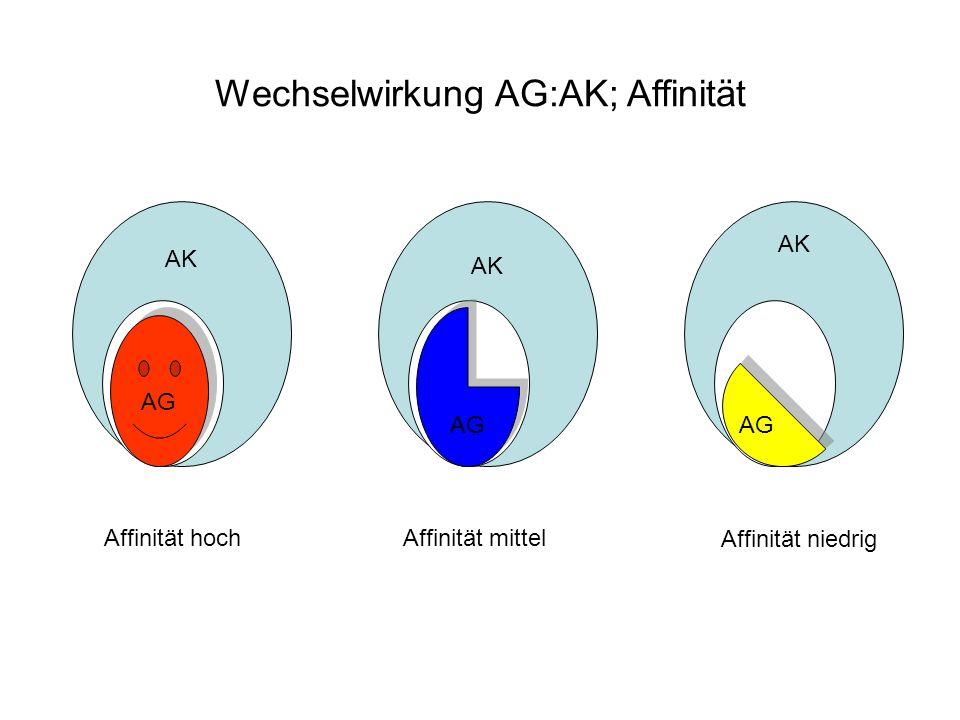 AK AG AK AG AK AG Wechselwirkung AG:AK; Affinität Affinität hoch Affinität niedrig Affinität mittel