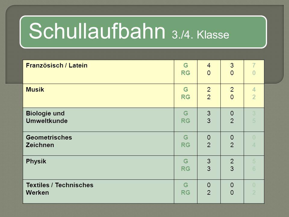 Schullaufbahn Oberstufe GymnasiumRealgymnasium Übertritt…?