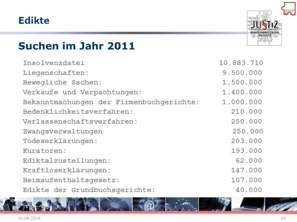02.09.201410 Suchen im Jahr 2011 Insolvenzdatei 10.883.710 Liegenschaften: 9.500.000 Bewegliche Sachen: 1.500.000 Verkäufe und Verpachtungen: 1.400.00