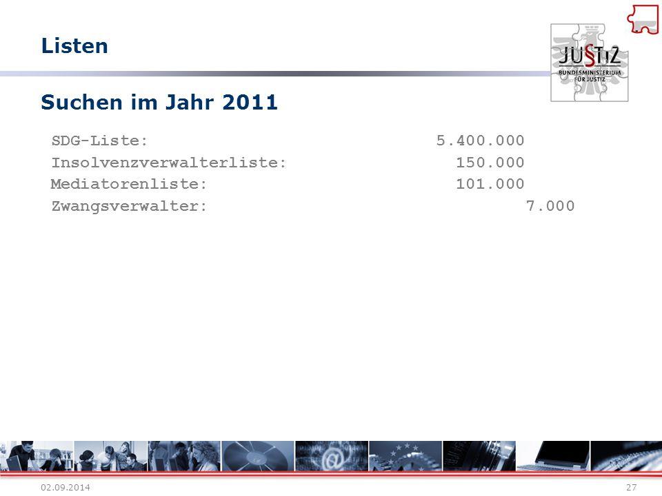 02.09.201427 Suchen im Jahr 2011 SDG-Liste: 5.400.000 Insolvenzverwalterliste: 150.000 Mediatorenliste: 101.000 Zwangsverwalter: 7.000 Listen