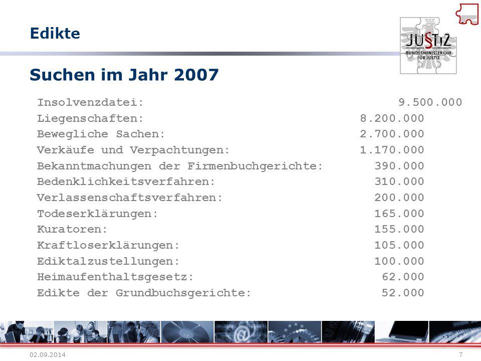02.09.20147 Suchen im Jahr 2007 Insolvenzdatei: 9.500.000 Liegenschaften: 8.200.000 Bewegliche Sachen: 2.700.000 Verkäufe und Verpachtungen: 1.170.000
