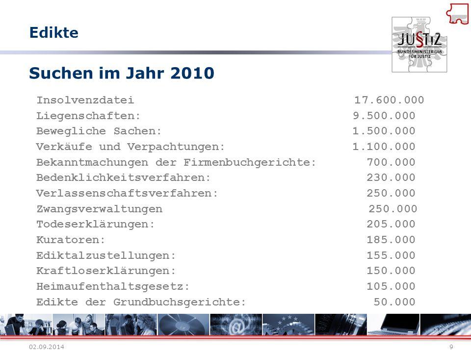02.09.20149 Suchen im Jahr 2010 Insolvenzdatei 17.600.000 Liegenschaften: 9.500.000 Bewegliche Sachen: 1.500.000 Verkäufe und Verpachtungen: 1.100.000