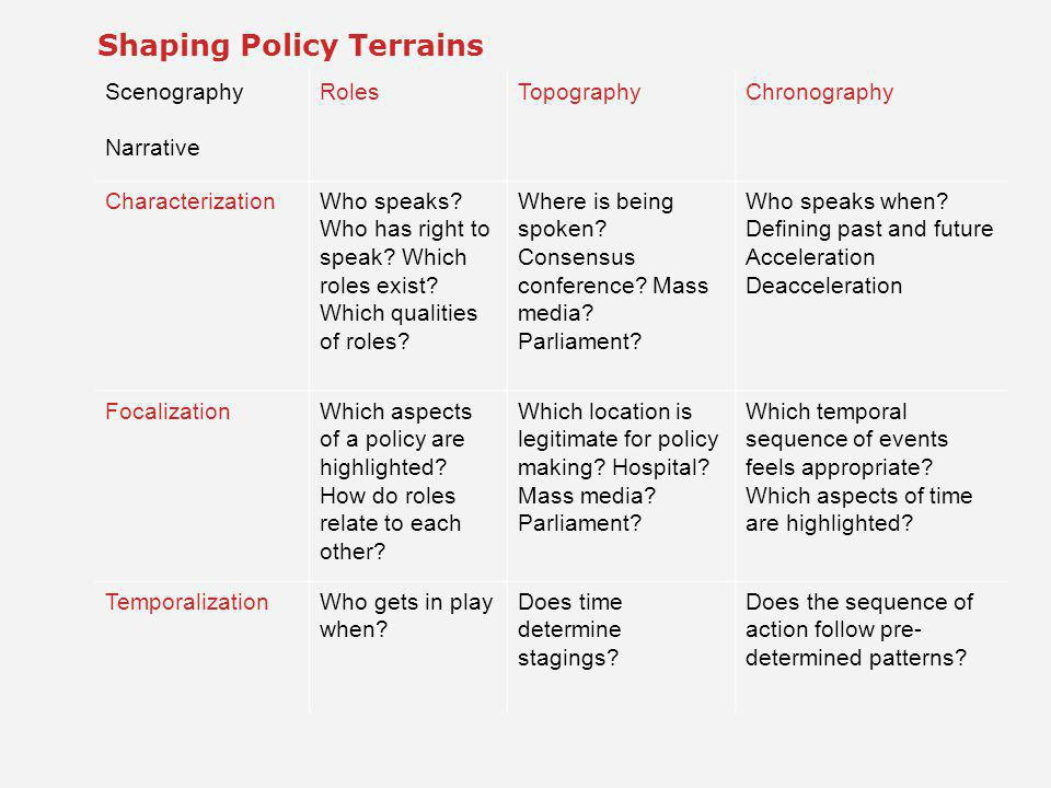 Shaping Policy Terrains Scenography Narrative RolesTopographyChronography CharacterizationWho speaks.