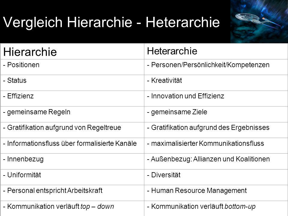 Vergleich Hierarchie - Heterarchie Hierarchie Heterarchie - Positionen- Personen/Persönlichkeit/Kompetenzen - Status- Kreativität - Effizienz- Innovation und Effizienz - gemeinsame Regeln- gemeinsame Ziele - Gratifikation aufgrund von Regeltreue- Gratifikation aufgrund des Ergebnisses - Informationsfluss über formalisierte Kanäle- maximalisierter Kommunikationsfluss - Innenbezug- Außenbezug: Allianzen und Koalitionen - Uniformität- Diversität - Personal entspricht Arbeitskraft- Human Resource Management - Kommunikation verläuft top – down- Kommunikation verläuft bottom-up