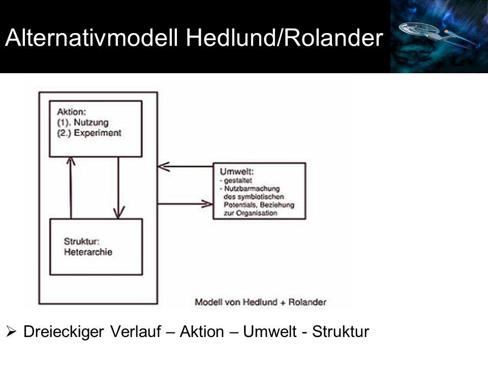 Alternativmodell Hedlund/Rolander  Dreieckiger Verlauf – Aktion – Umwelt - Struktur