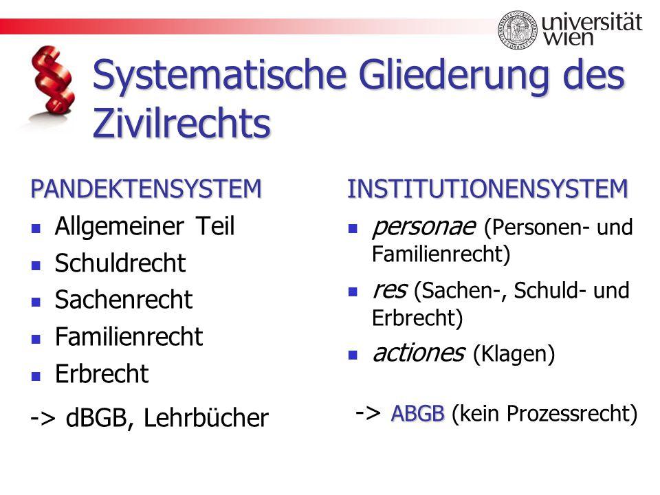 System des ABGB & in der heutigen Privatrechtslehre ABGB: Gliederung: Personenrecht (Rechts- und Geschäftsfähigkeit, Eherecht, Obsorge und Sachwalterschaft) Sachenrecht (1.
