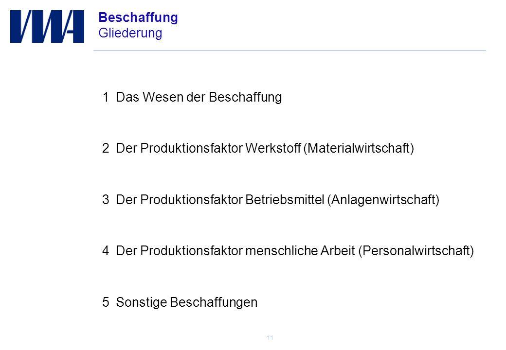 11 Operations Development Beschaffung Gliederung 1Das Wesen der Beschaffung 2Der Produktionsfaktor Werkstoff (Materialwirtschaft) 3Der Produktionsfaktor Betriebsmittel (Anlagenwirtschaft) 4Der Produktionsfaktor menschliche Arbeit (Personalwirtschaft) 5Sonstige Beschaffungen
