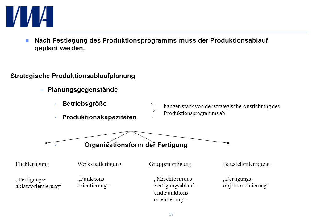 29 Operations Development Nach Festlegung des Produktionsprogramms muss der Produktionsablauf geplant werden.
