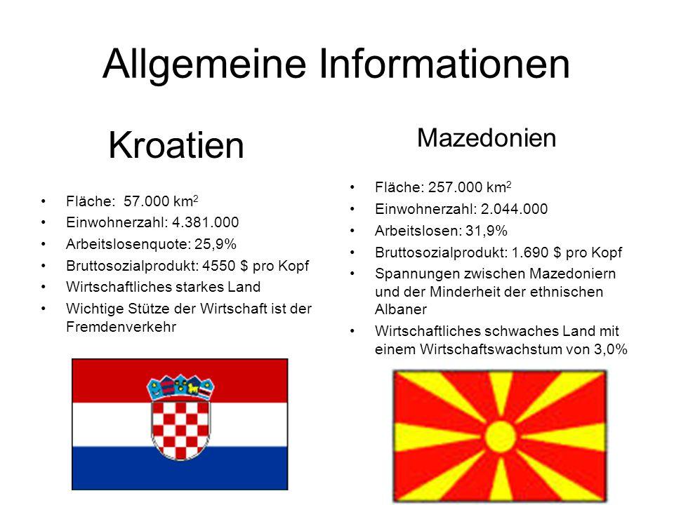 Allgemeine Informationen Kroatien Fläche: 57.000 km 2 Einwohnerzahl: 4.381.000 Arbeitslosenquote: 25,9% Bruttosozialprodukt: 4550 $ pro Kopf Wirtschaftliches starkes Land Wichtige Stütze der Wirtschaft ist der Fremdenverkehr Mazedonien Fläche: 257.000 km 2 Einwohnerzahl: 2.044.000 Arbeitslosen: 31,9% Bruttosozialprodukt: 1.690 $ pro Kopf Spannungen zwischen Mazedoniern und der Minderheit der ethnischen Albaner Wirtschaftliches schwaches Land mit einem Wirtschaftswachstum von 3,0%