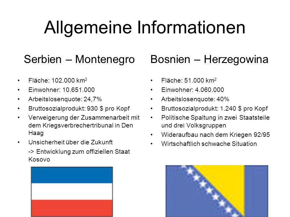 Allgemeine Informationen Serbien – Montenegro Fläche: 102.000 km 2 Einwohner: 10.651.000 Arbeitslosenquote: 24,7% Bruttosozialprodukt: 930 $ pro Kopf Verweigerung der Zusammenarbeit mit dem Kriegsverbrechertribunal in Den Haag Unsicherheit über die Zukunft -> Entwicklung zum offiziellen Staat Kosovo Bosnien – Herzegowina Fläche: 51.000 km 2 Einwohner: 4.060.000 Arbeitslosenquote: 40% Bruttosozialprodukt: 1.240 $ pro Kopf Politische Spaltung in zwei Staatsteile und drei Volksgruppen Wideraufbau nach dem Kriegen 92/95 Wirtschaftlich schwache Situation