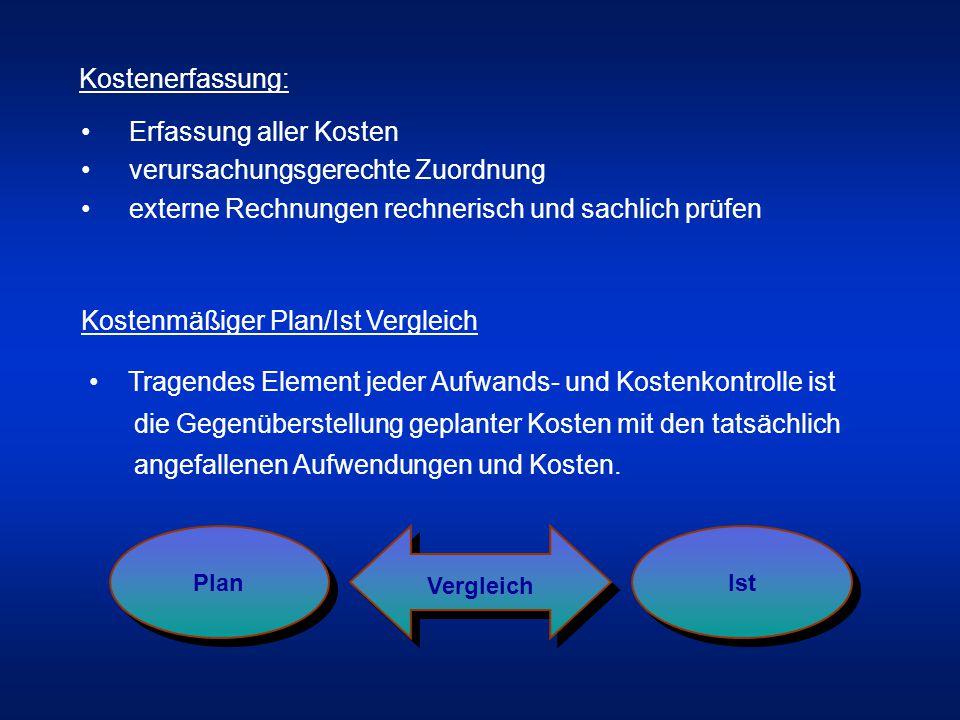 Erfassung aller Kosten verursachungsgerechte Zuordnung externe Rechnungen rechnerisch und sachlich prüfen Kostenerfassung: Kostenmäßiger Plan/Ist Vergleich Tragendes Element jeder Aufwands- und Kostenkontrolle ist die Gegenüberstellung geplanter Kosten mit den tatsächlich angefallenen Aufwendungen und Kosten.