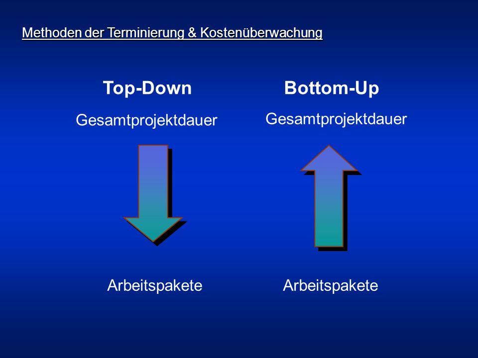Arbeitspakete Gesamtprojektdauer Top-DownBottom-Up Methoden der Terminierung & Kostenüberwachung