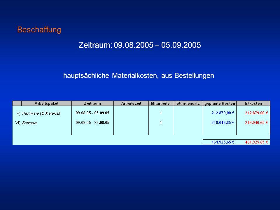 Beschaffung Zeitraum: 09.08.2005 – 05.09.2005 hauptsächliche Materialkosten, aus Bestellungen