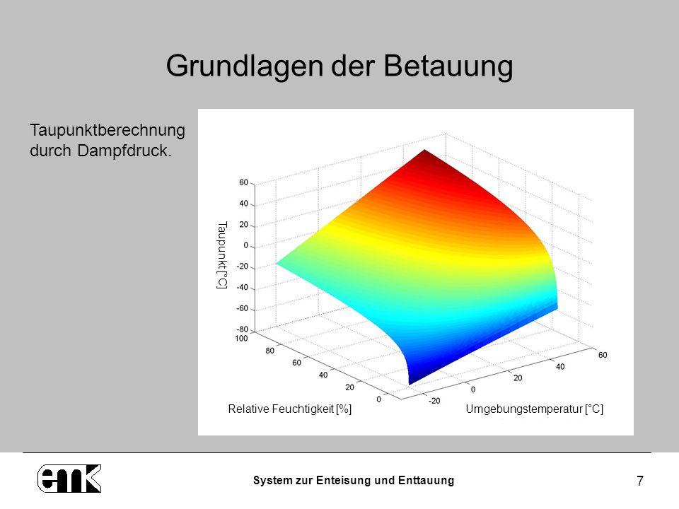 System zur Enteisung und Enttauung 7 Grundlagen der Betauung Taupunktberechnung durch Dampfdruck. Relative Feuchtigkeit [%]Umgebungstemperatur [°C] Ta
