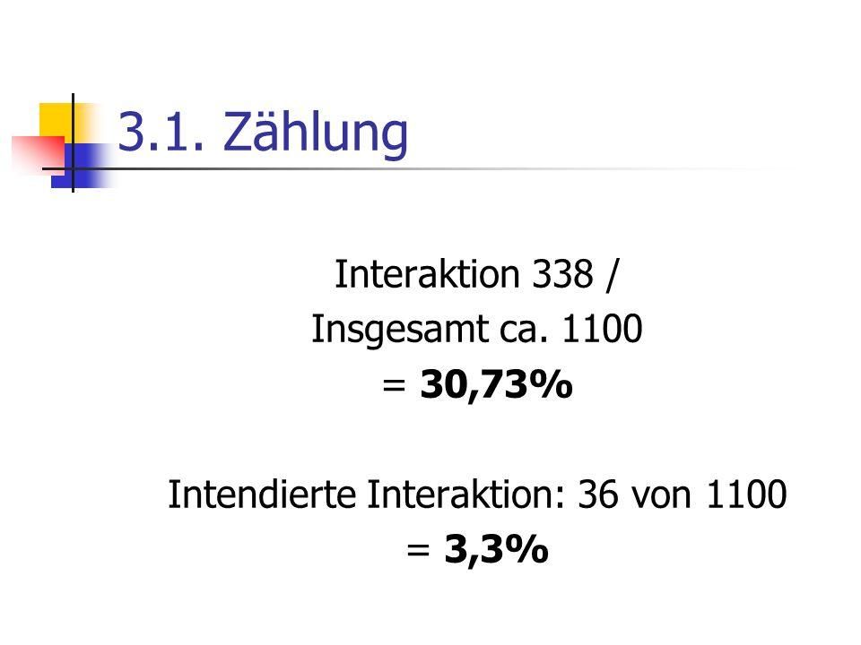 Interaktion 338 / Insgesamt ca. 1100 = 30,73% Intendierte Interaktion: 36 von 1100 = 3,3%