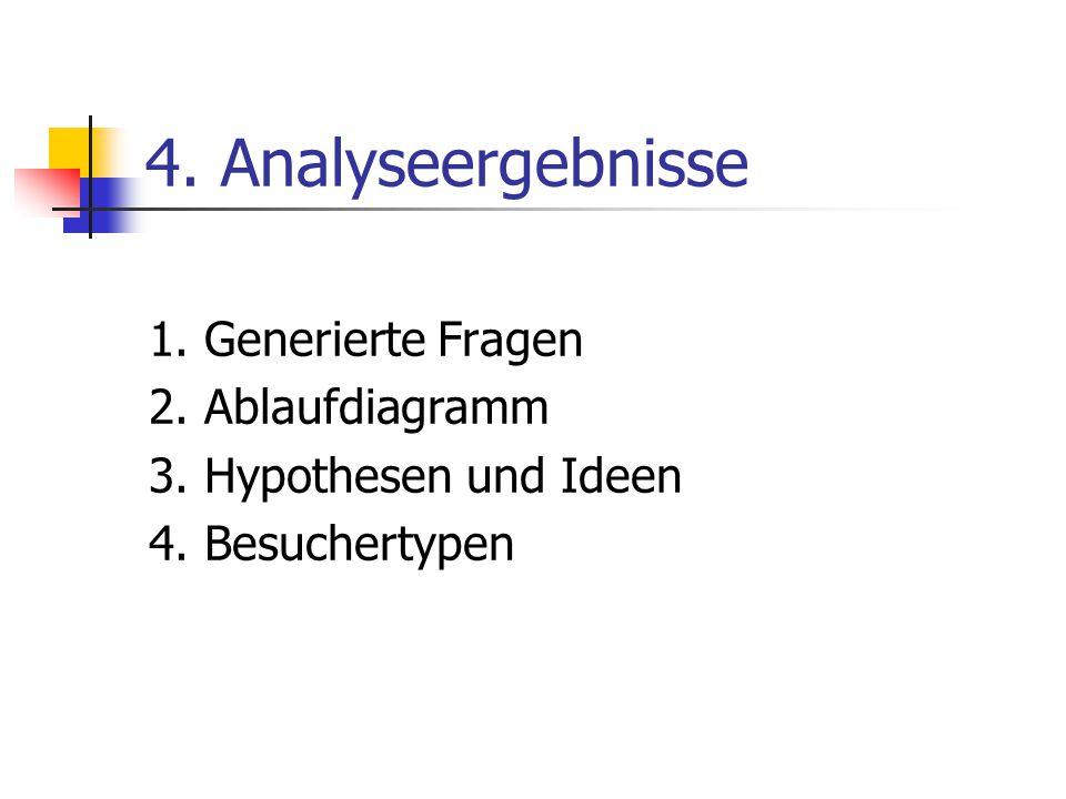 4.Analyseergebnisse 1. Generierte Fragen 2. Ablaufdiagramm 3.