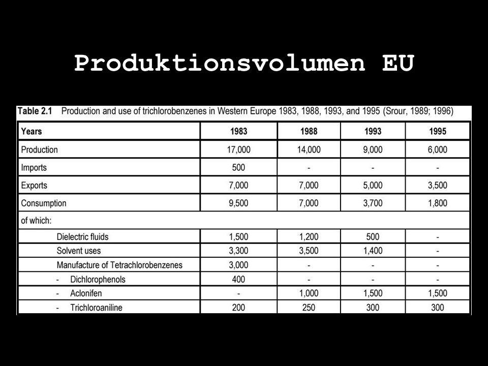 Produktionsvolumen EU