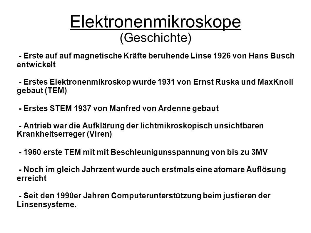 Elektronenmikroskope (Geschichte) - Erste auf auf magnetische Kräfte beruhende Linse 1926 von Hans Busch entwickelt - Erstes Elektronenmikroskop wurde 1931 von Ernst Ruska und MaxKnoll gebaut (TEM) - Erstes STEM 1937 von Manfred von Ardenne gebaut - Antrieb war die Aufklärung der lichtmikroskopisch unsichtbaren Krankheitserreger (Viren) - 1960 erste TEM mit mit Beschleunigunsspannung von bis zu 3MV - Noch im gleich Jahrzent wurde auch erstmals eine atomare Auflösung erreicht - Seit den 1990er Jahren Computerunterstützung beim justieren der Linsensysteme.