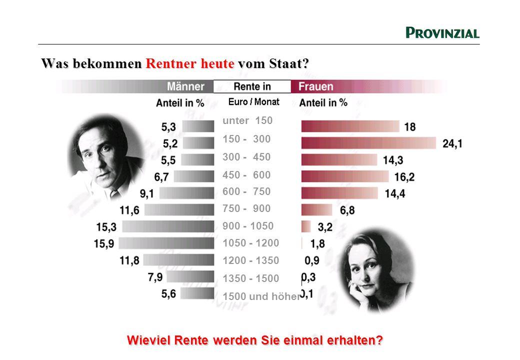 Wieviel Rente werden Sie einmal erhalten? Was bekommen Rentner heute vom Staat? unter 150 150 - 300 300 - 450 450 - 600 600 - 750 750 - 900 900 - 1050