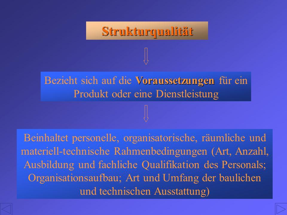 Strukturqualität Voraussetzungen Bezieht sich auf die Voraussetzungen für ein Produkt oder eine Dienstleistung Beinhaltet personelle, organisatorische