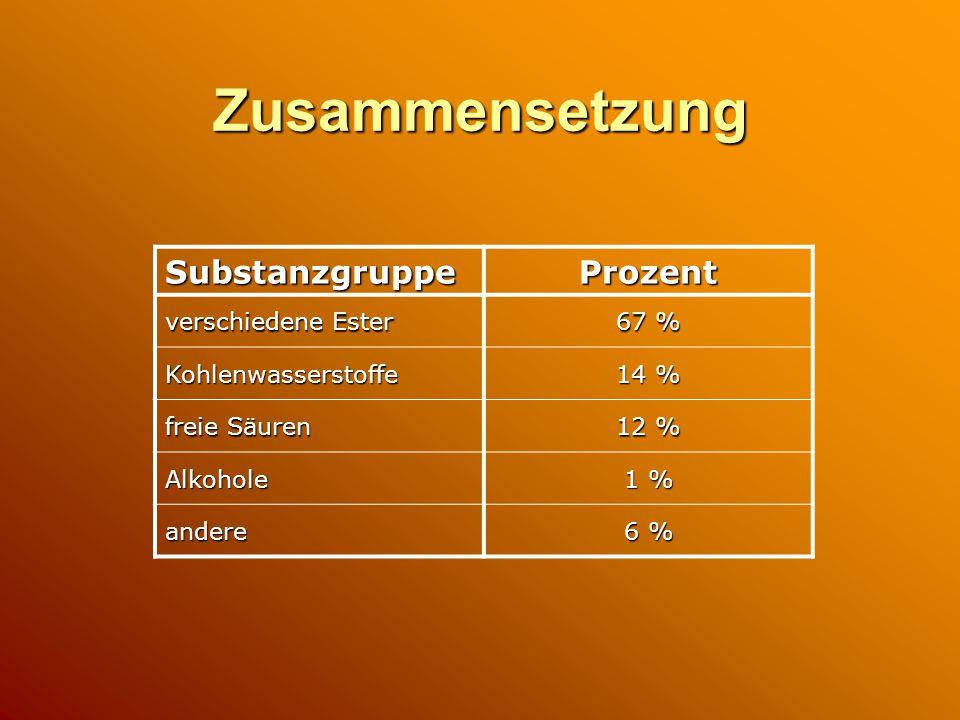Zusammensetzung SubstanzgruppeProzent verschiedene Ester 67 % Kohlenwasserstoffe 14 % freie Säuren 12 % Alkohole 1 % andere 6 %