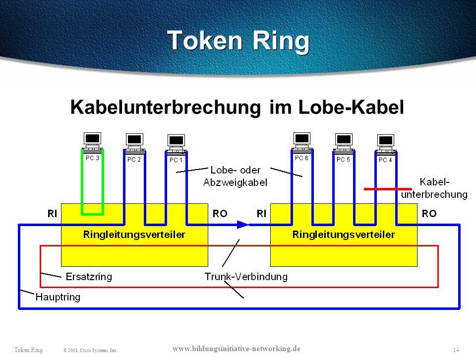 14Token Ring © 2001, Cisco Systems, Inc.