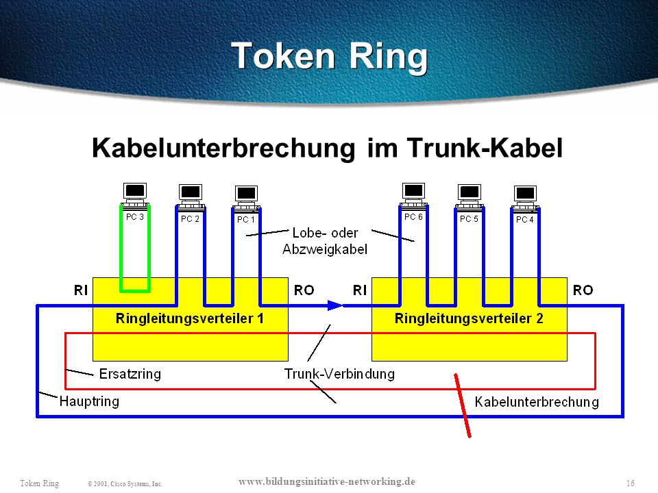 16Token Ring © 2001, Cisco Systems, Inc.