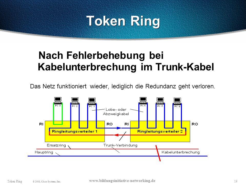 19Token Ring © 2001, Cisco Systems, Inc.