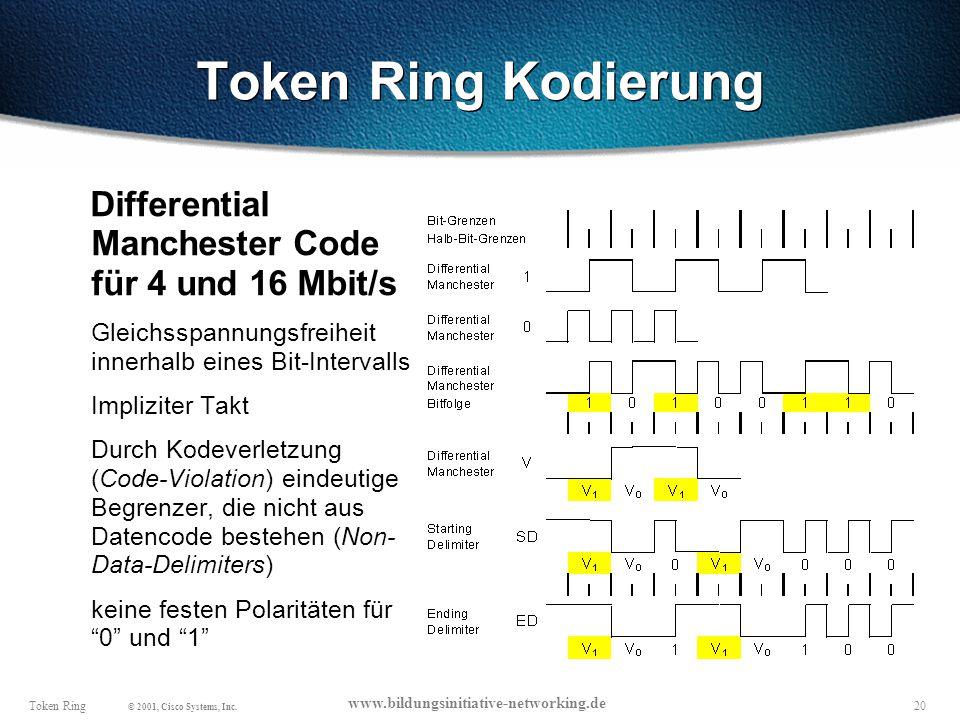 20Token Ring © 2001, Cisco Systems, Inc.