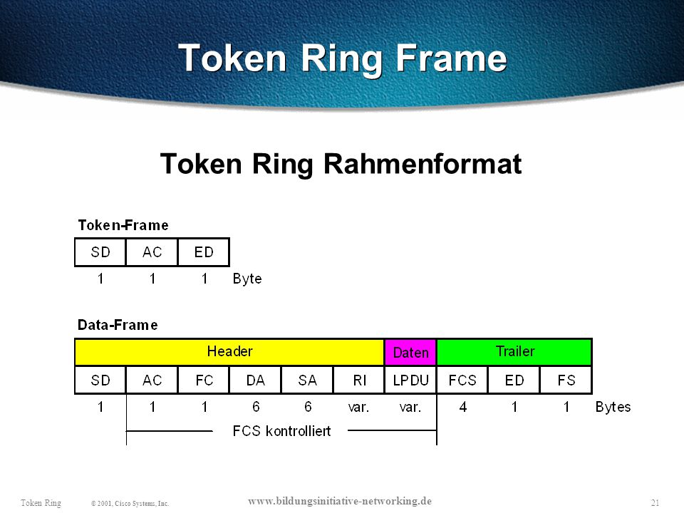 21Token Ring © 2001, Cisco Systems, Inc. www.bildungsinitiative-networking.de Token Ring Frame Token Ring Rahmenformat