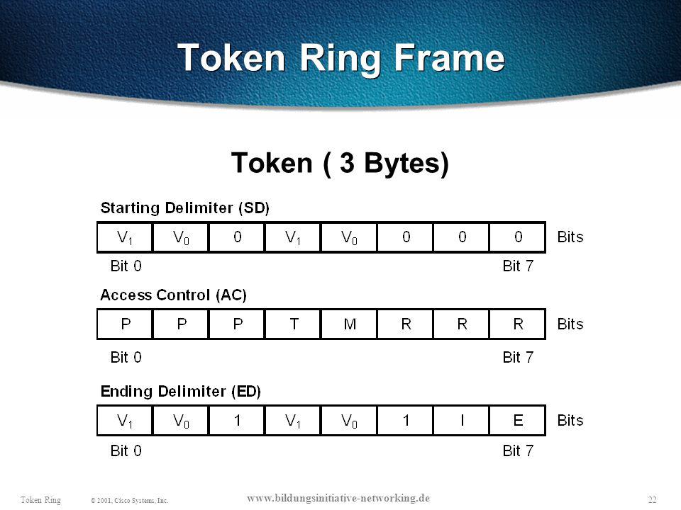 22Token Ring © 2001, Cisco Systems, Inc.
