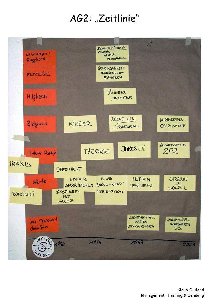 """Klaus Gurland Management, Training & Beratung AG2: """"Zeitlinie"""