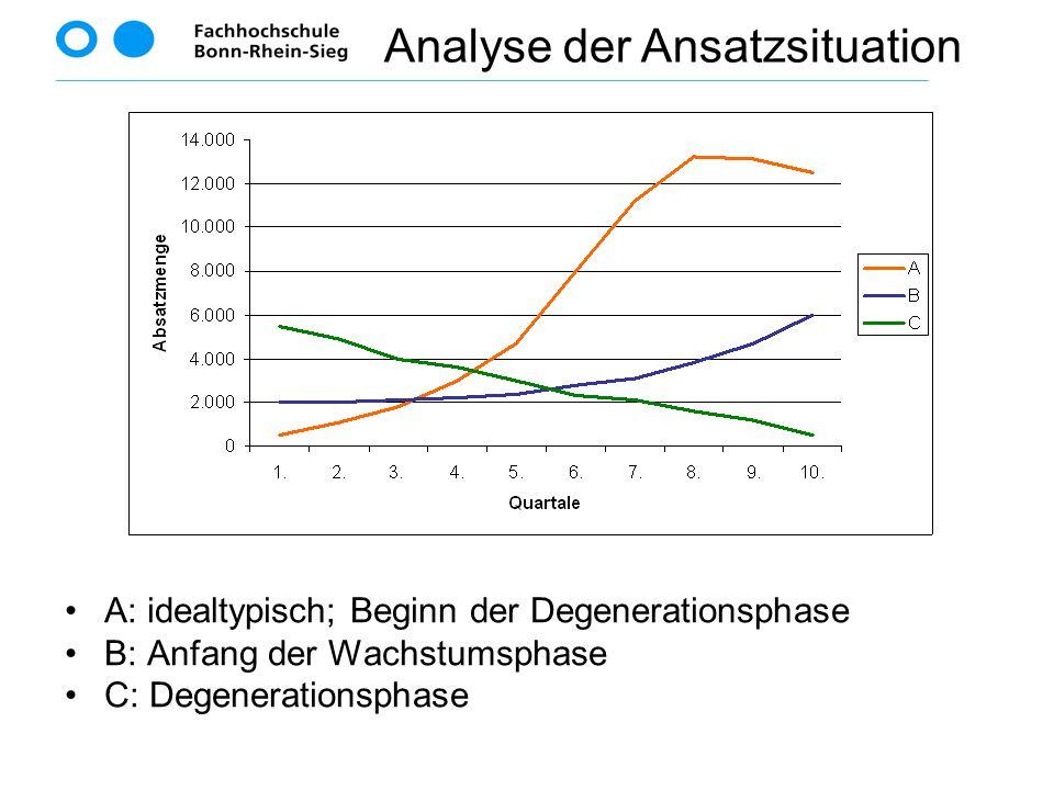 A: idealtypisch; Beginn der Degenerationsphase B: Anfang der Wachstumsphase C: Degenerationsphase Analyse der Ansatzsituation