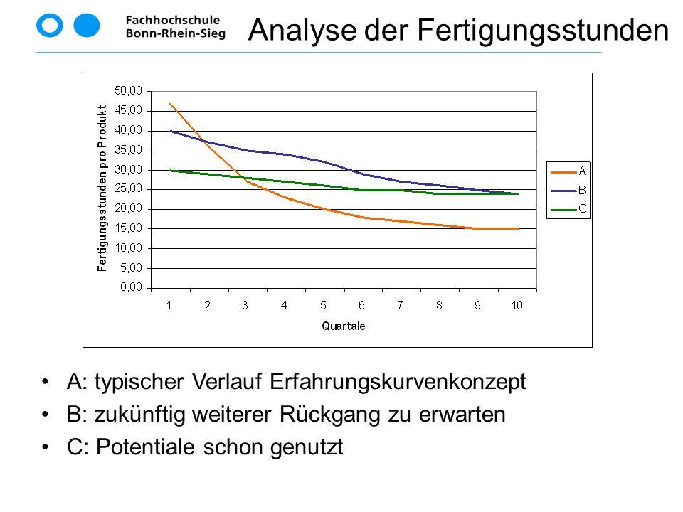 A: typischer Verlauf Erfahrungskurvenkonzept B: zukünftig weiterer Rückgang zu erwarten C: Potentiale schon genutzt Analyse der Fertigungsstunden