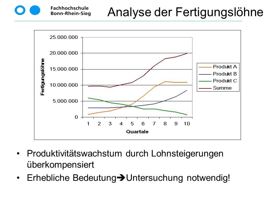 Produktivitätswachstum durch Lohnsteigerungen überkompensiert Erhebliche Bedeutung  Untersuchung notwendig! Analyse der Fertigungslöhne