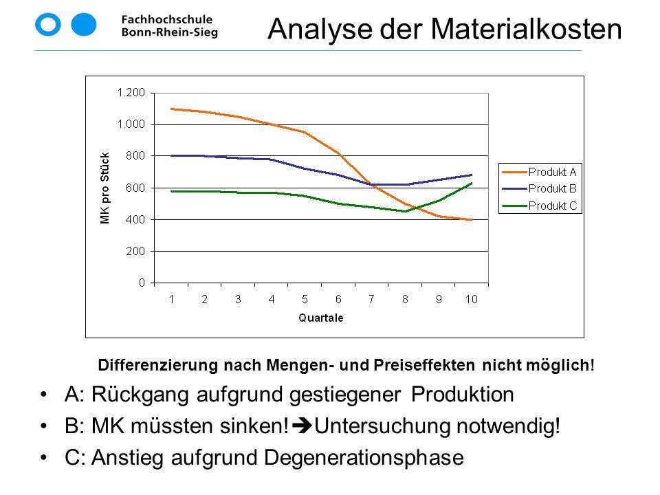 Differenzierung nach Mengen- und Preiseffekten nicht möglich! A: Rückgang aufgrund gestiegener Produktion B: MK müssten sinken!  Untersuchung notwend