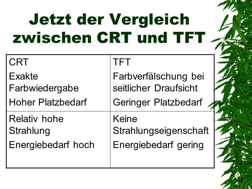 Jetzt der Vergleich zwischen CRT und TFT CRT Exakte Farbwiedergabe Hoher Platzbedarf TFT Farbverfälschung bei seitlicher Draufsicht Geringer Platzbeda