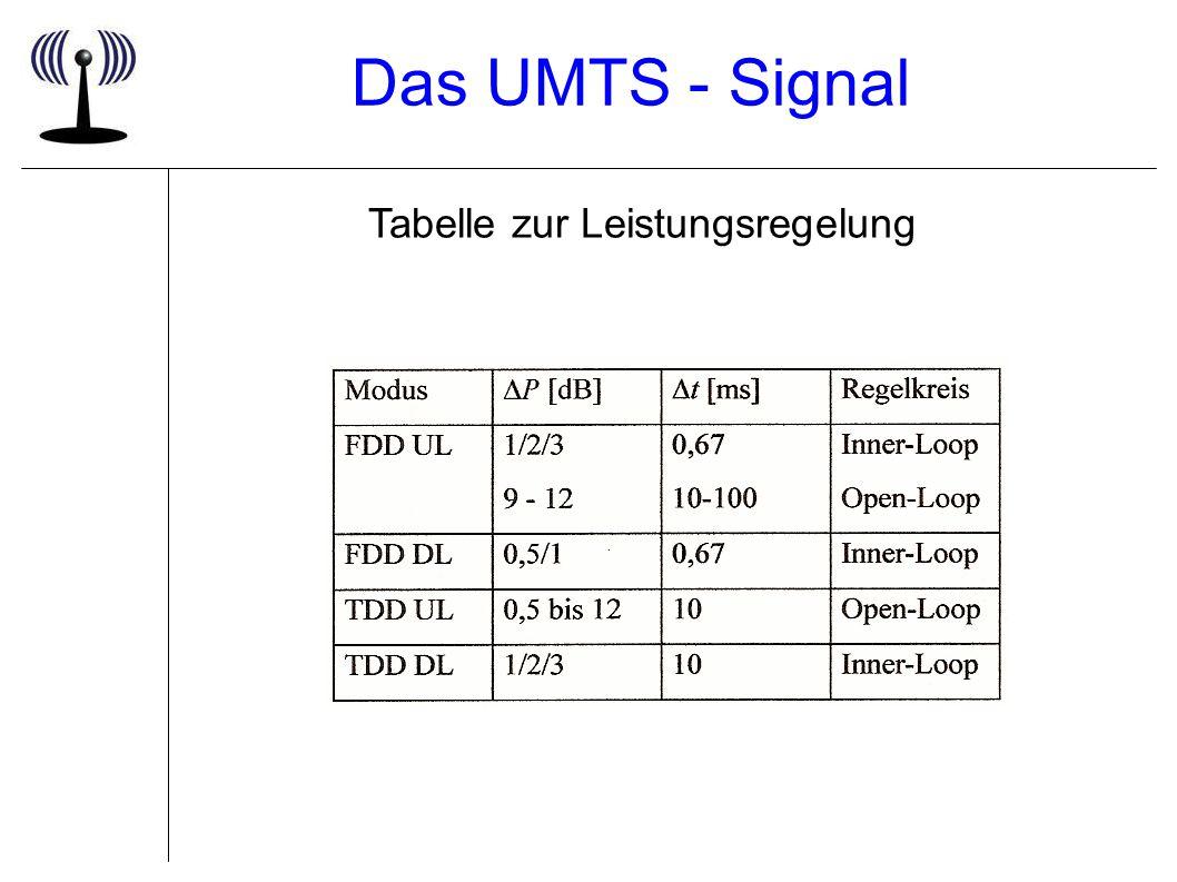 Das UMTS - Signal Tabelle zur Leistungsregelung