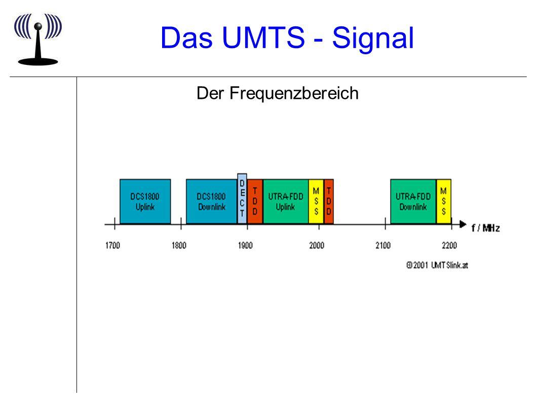 Das UMTS - Signal Der Frequenzbereich