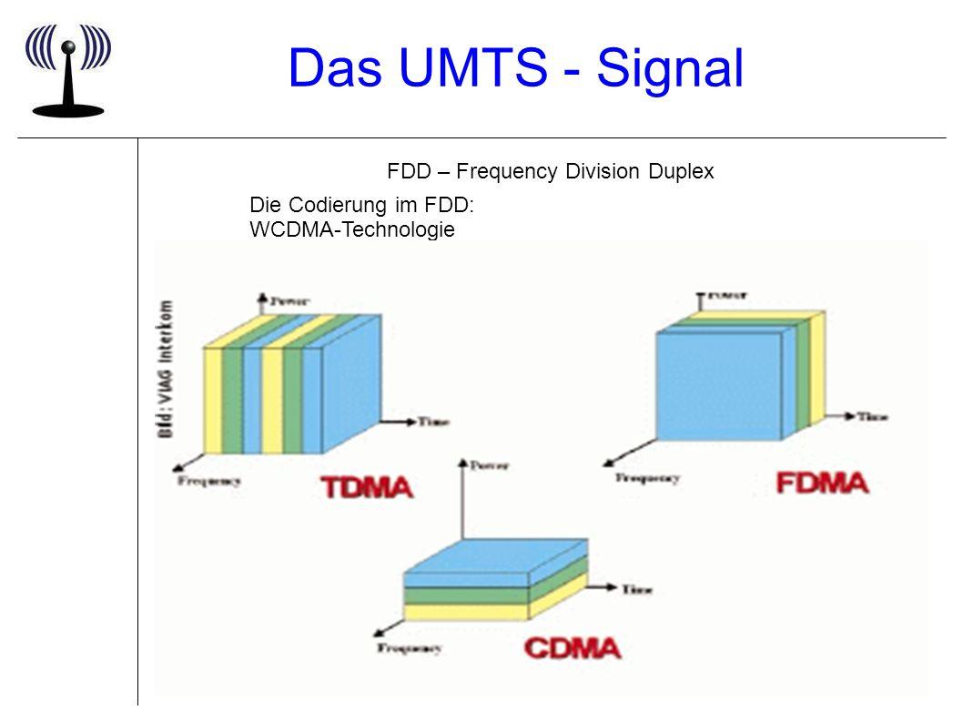 Das UMTS - Signal FDD – Frequency Division Duplex Die Codierung im FDD: WCDMA-Technologie