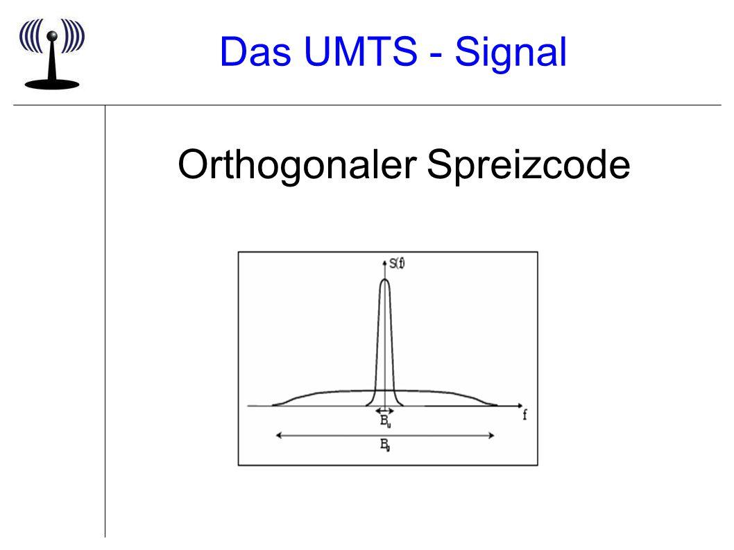 Das UMTS - Signal Orthogonaler Spreizcode