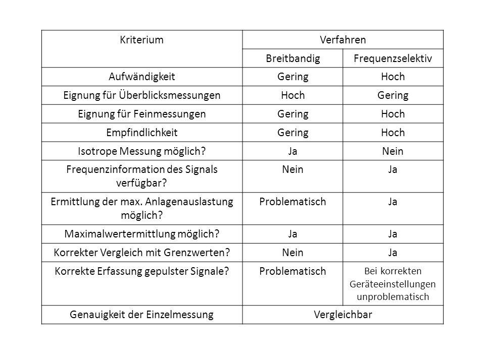 """Quellen www.bundesnetzagentur.de Reg TP MV 09/EMF/3 Abschlussbericht """"Messverfahren zur Ermittlung der Immissionen durch Mobilfunk Basisstationen von Dr."""