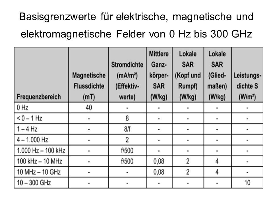 Basisgrenzwerte für elektrische, magnetische und elektromagnetische Felder von 0 Hz bis 300 GHz