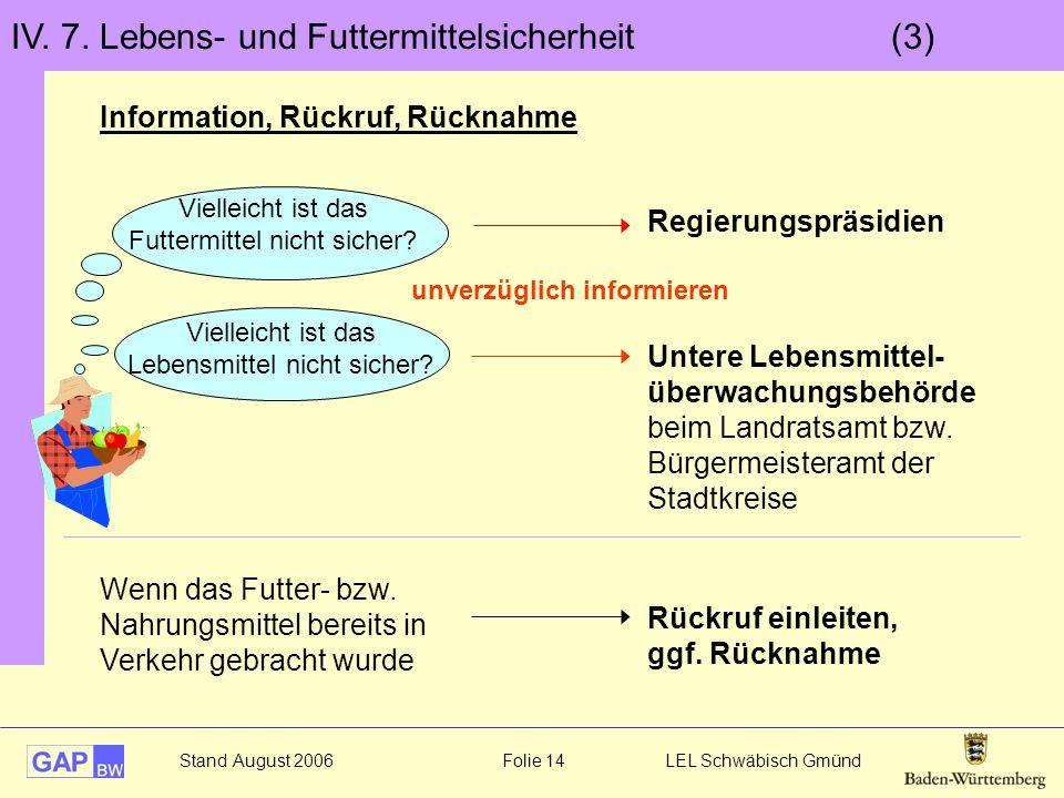 Stand August 2006 Folie 14 LEL Schwäbisch Gmünd IV. 7. Lebens- und Futtermittelsicherheit (3) Information, Rückruf, Rücknahme Vielleicht ist das Futte