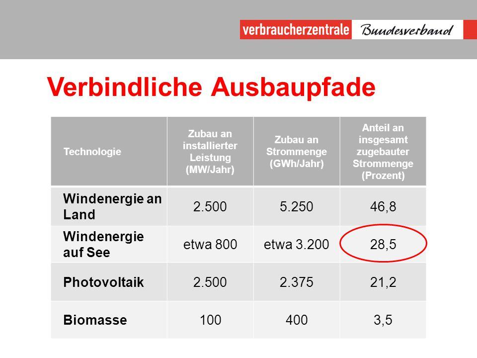 Verbindliche Ausbaupfade Technologie Zubau an installierter Leistung (MW/Jahr) Zubau an Strommenge (GWh/Jahr) Anteil an insgesamt zugebauter Strommenge (Prozent) Windenergie an Land 2.5005.25046,8 Windenergie auf See etwa 800etwa 3.20028,5 Photovoltaik2.5002.37521,2 Biomasse1004003,5