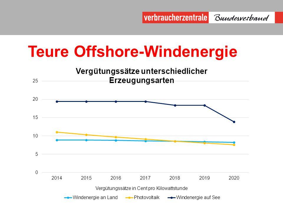 Teure Offshore-Windenergie Vergütungssätze in Cent pro Kilowattstunde