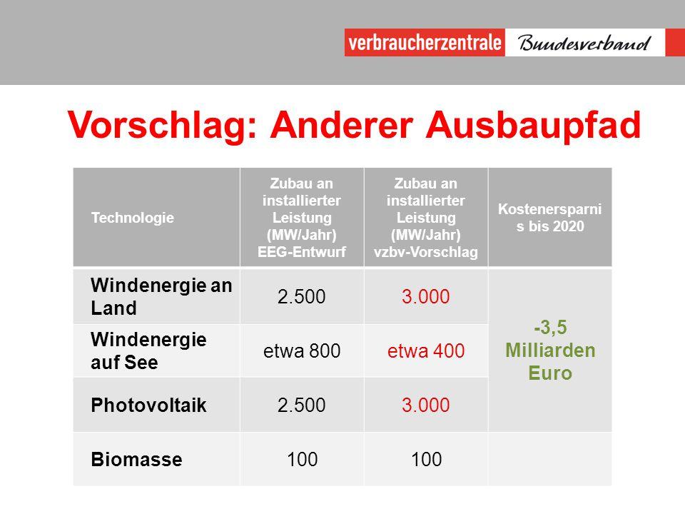 Vorschlag: Anderer Ausbaupfad Technologie Zubau an installierter Leistung (MW/Jahr) EEG-Entwurf Zubau an installierter Leistung (MW/Jahr) vzbv-Vorschlag Kostenersparni s bis 2020 Windenergie an Land 2.5003.000 -3,5 Milliarden Euro Windenergie auf See etwa 800etwa 400 Photovoltaik2.5003.000 Biomasse100