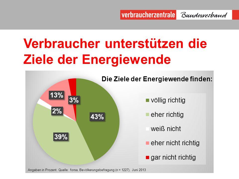 Verbraucher unterstützen die Ziele der Energiewende Angaben in Prozent.