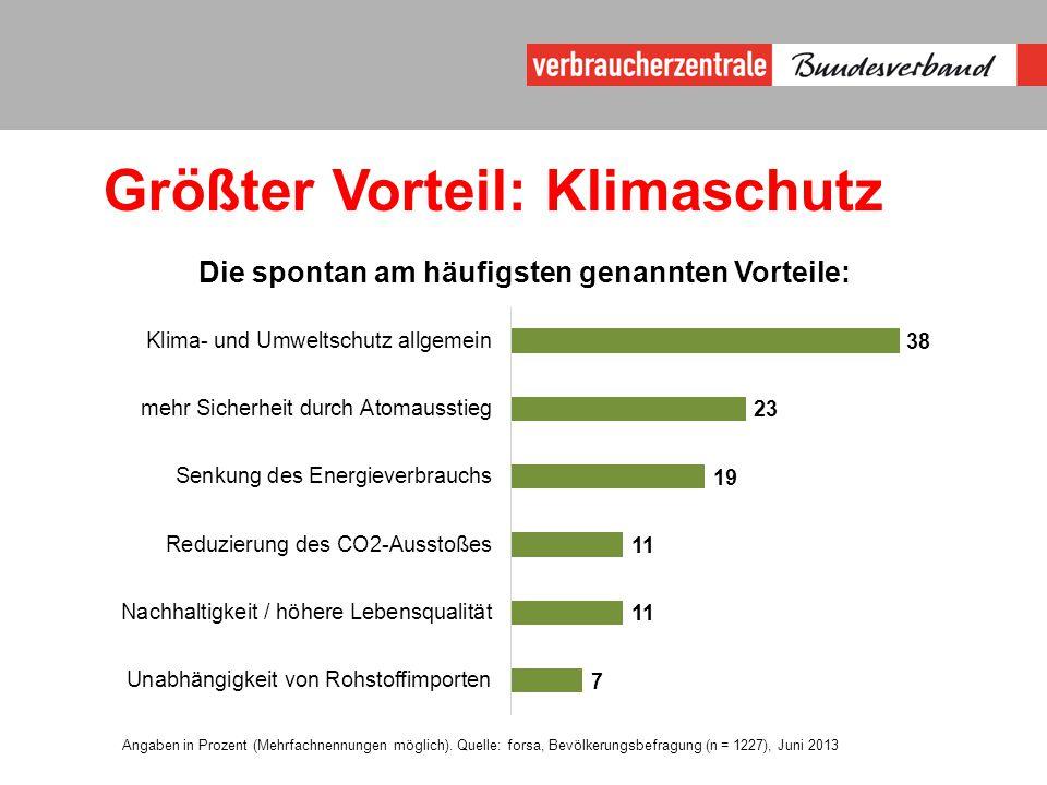 Größter Vorteil: Klimaschutz Angaben in Prozent (Mehrfachnennungen möglich).
